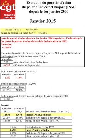 0d4ed0deb87 CGT Fonction publique - Valeur du point d indice - Janvier 2015 ...