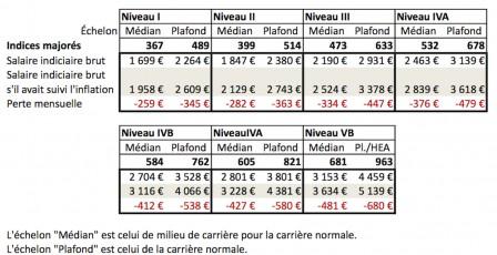 Valeur Du Point D Indice Fonction Publique Pertes De Pouvoir D